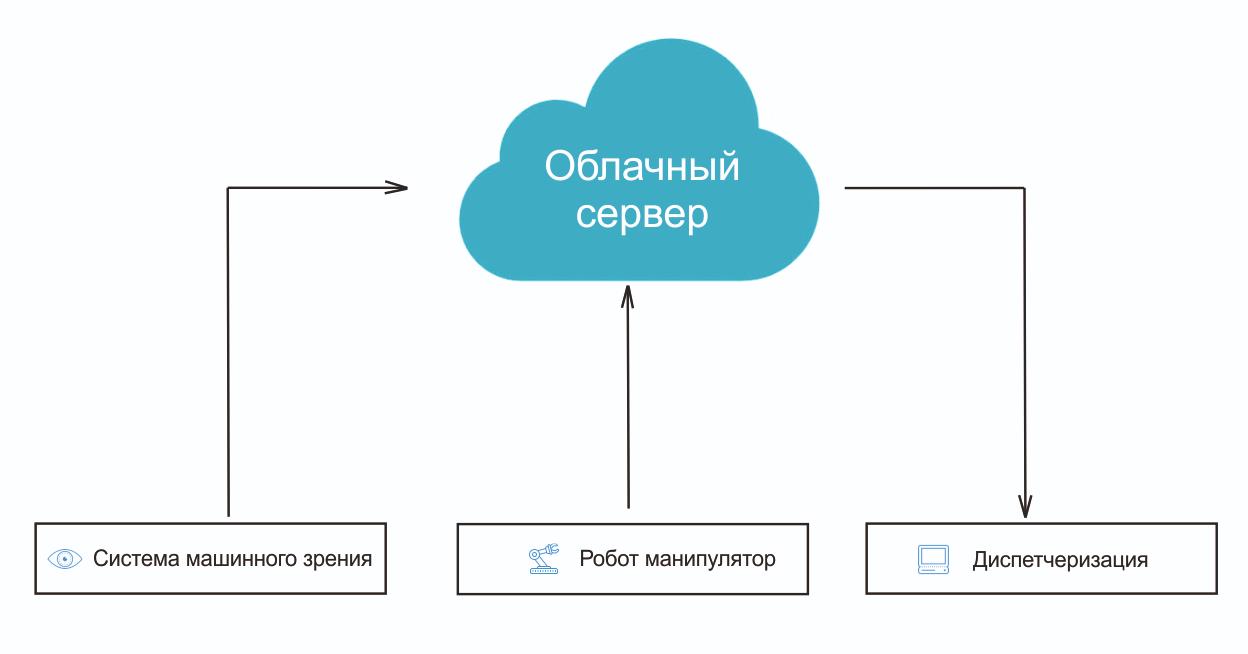 Схема ООО ИТЦ УКАВТ